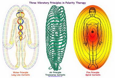 Меркуриальные принципы полярности